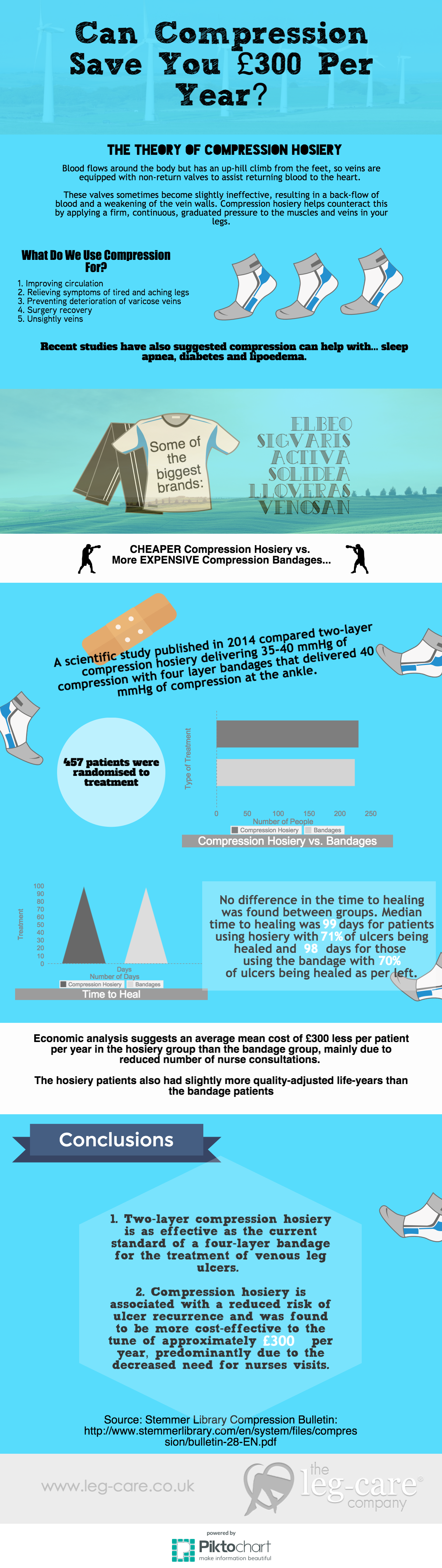 Compression Hosiery Graphic